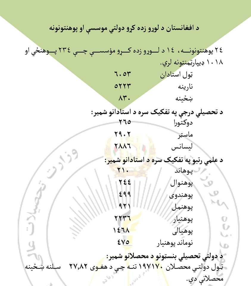 بروشور معلوماتي وزارت تحصیلات عالی